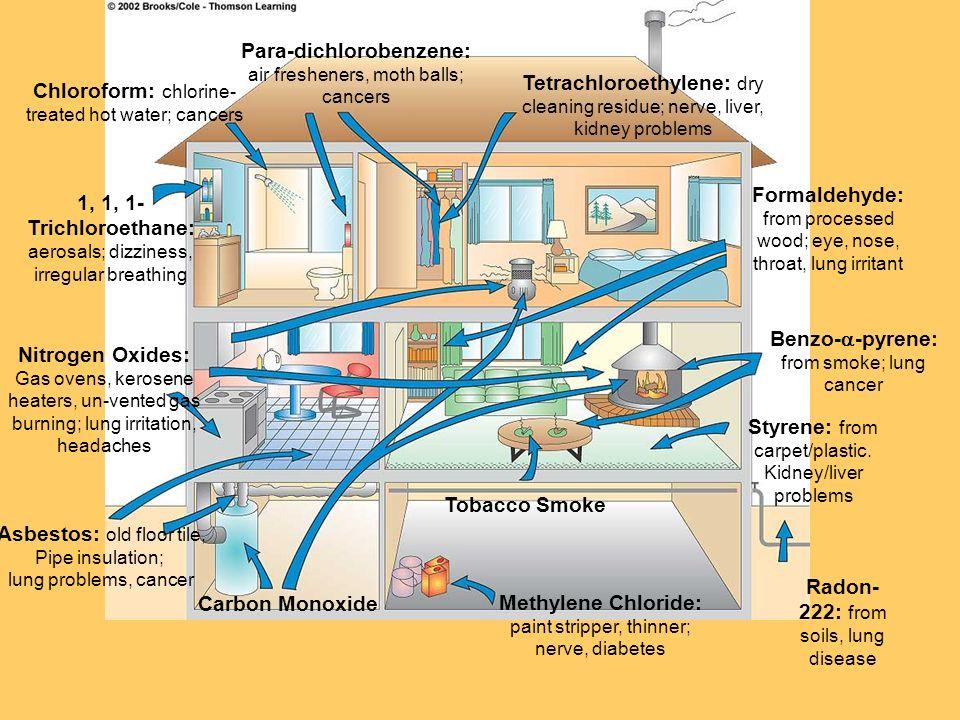 1, 1, 1- Nitrogen Oxides: Tobacco Smoke Carbon Monoxide