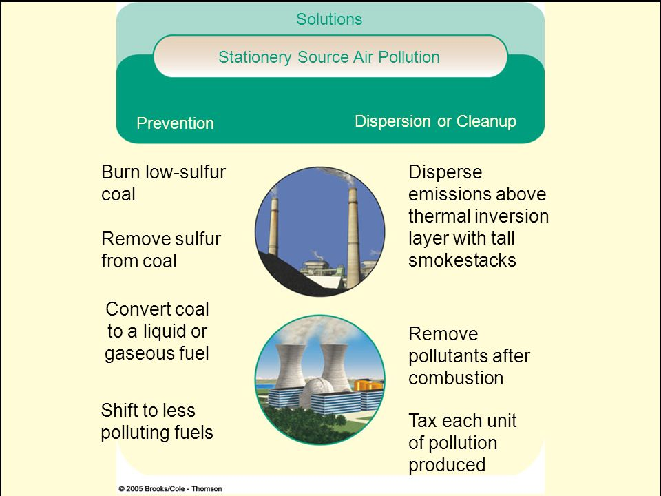 Stationery Source Air Pollution