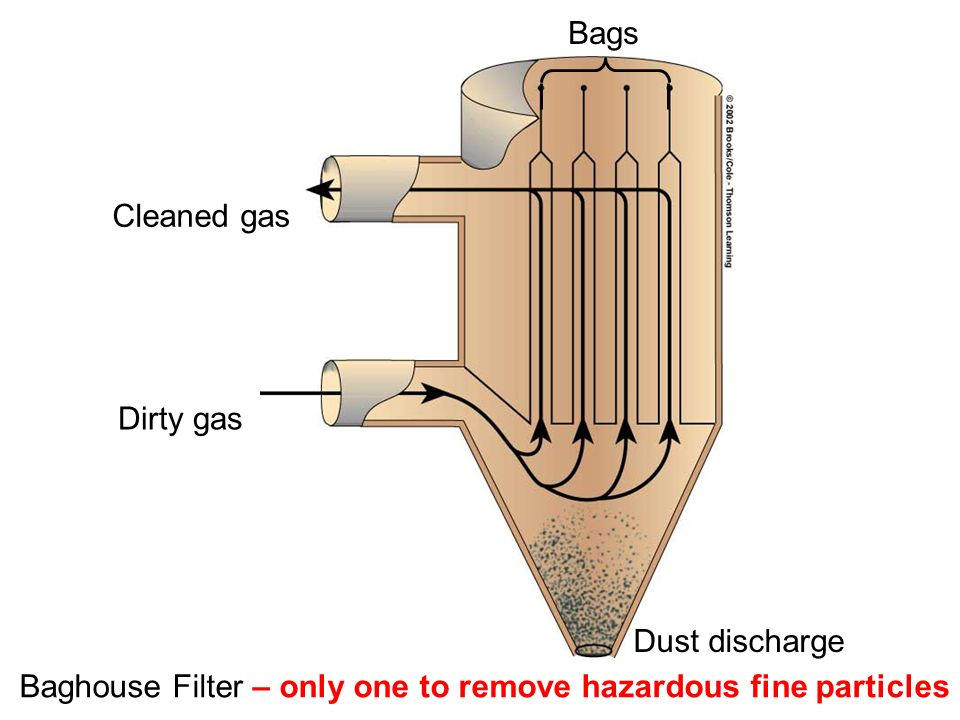 Bags Cleaned gas. Dirty gas. Dust discharge.