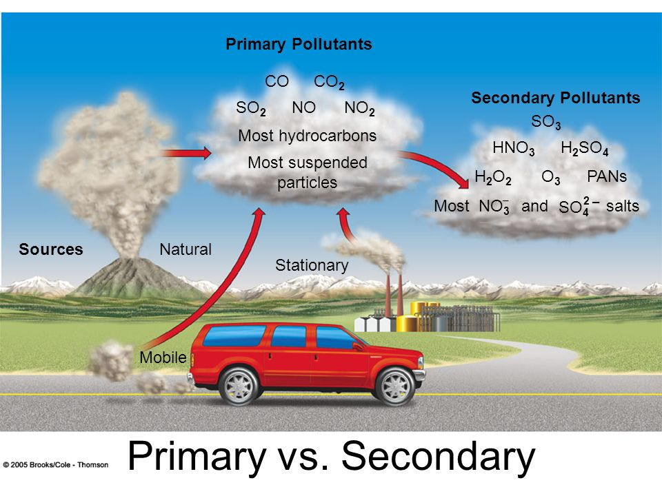 Primary vs. Secondary Primary Pollutants CO CO2 Secondary Pollutants