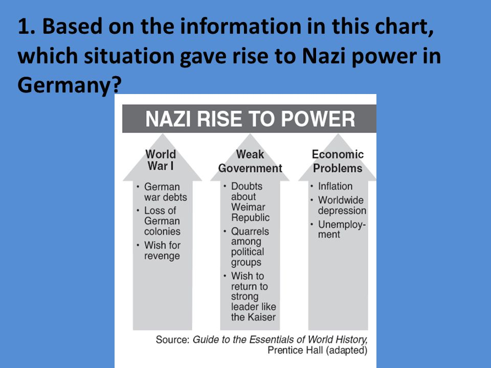 1. Based on the information in this chart, which situation gave rise to Nazi power in Germany
