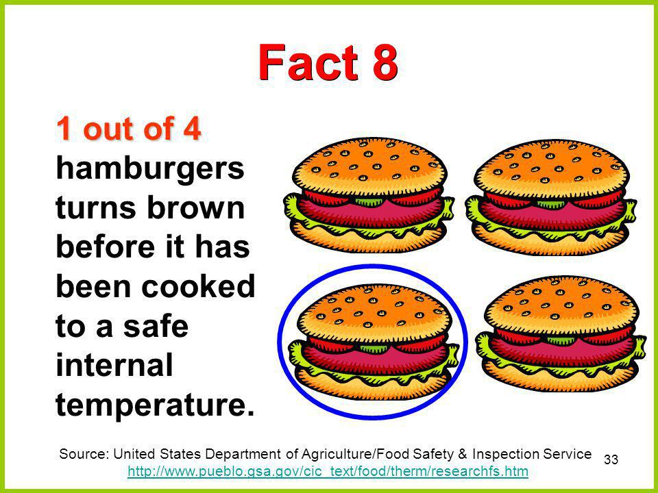 Fact 8 1 out of 4 hamburgers turns brown before it has been cooked to a safe internal temperature.
