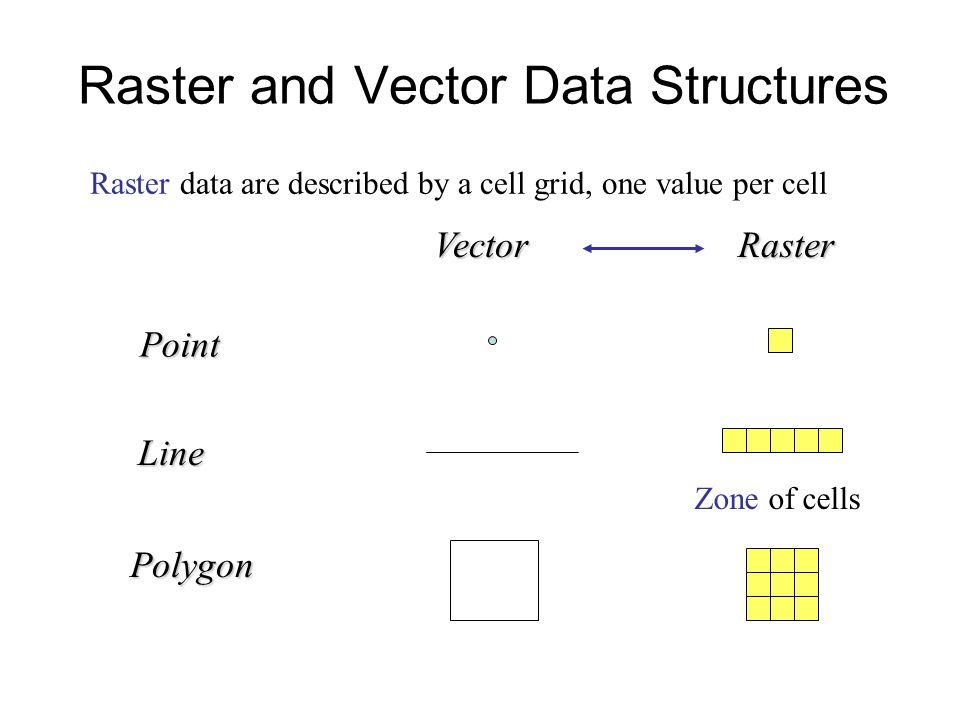 Data Analysis: Vector Data Analysis In Gis Ppt