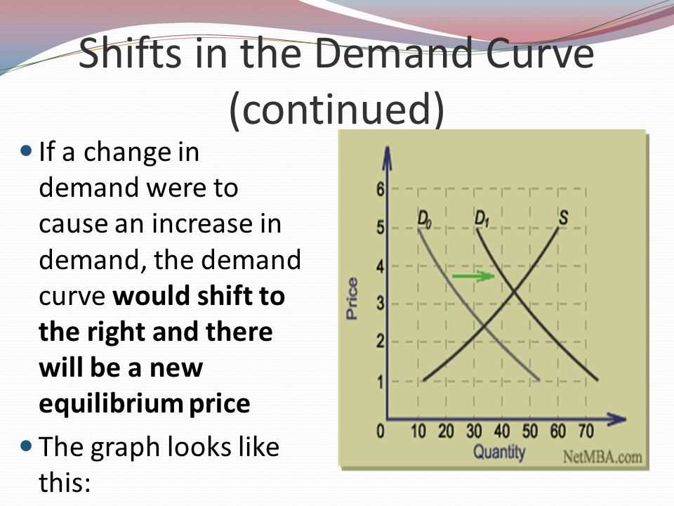Shifts in the Demand Curve (continued)