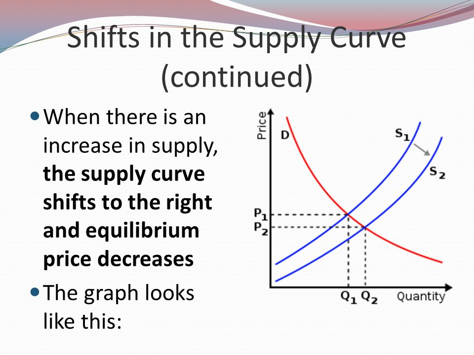 Shifts in the Supply Curve (continued)