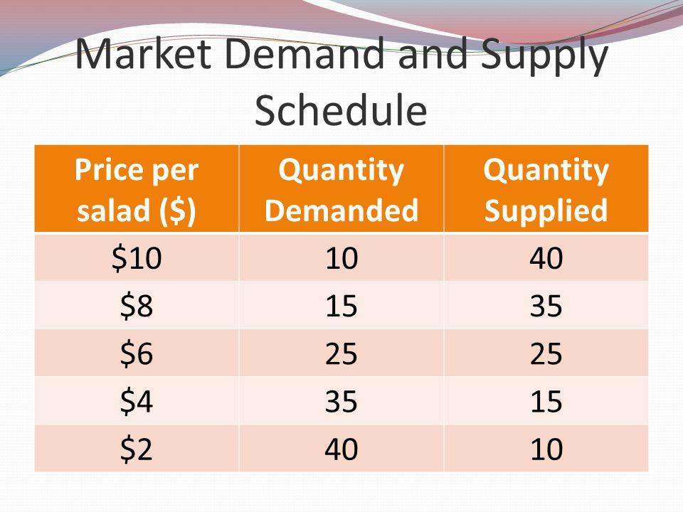 Market Demand and Supply Schedule