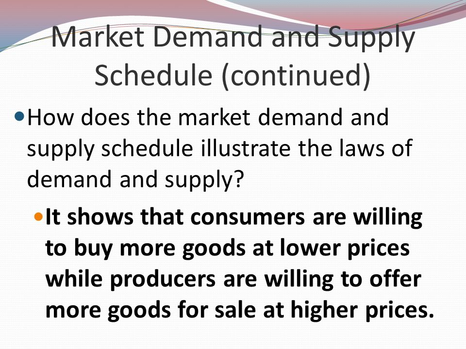 Market Demand and Supply Schedule (continued)