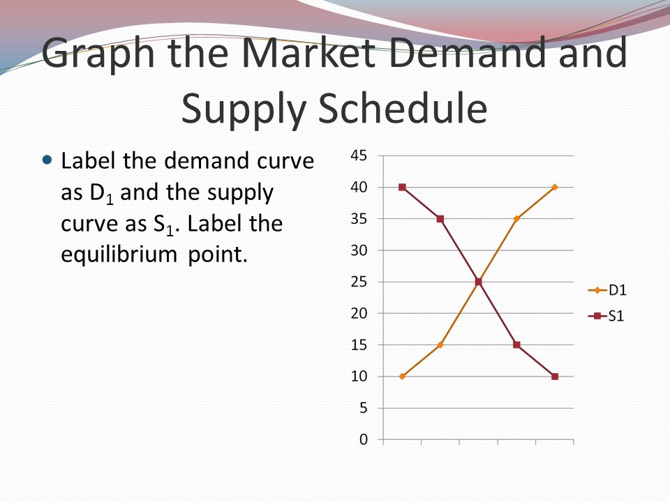 Graph the Market Demand and Supply Schedule