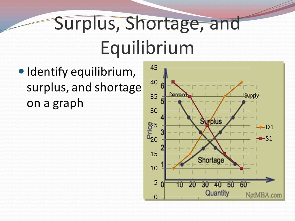 Surplus, Shortage, and Equilibrium