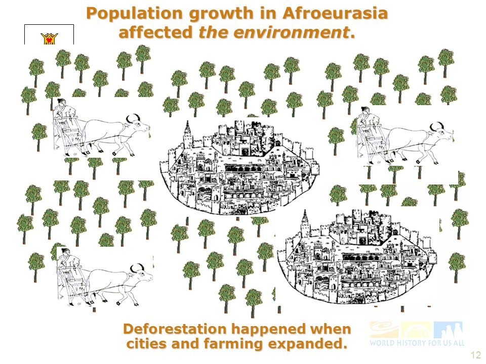 Population growth in Afroeurasia affected the environment.