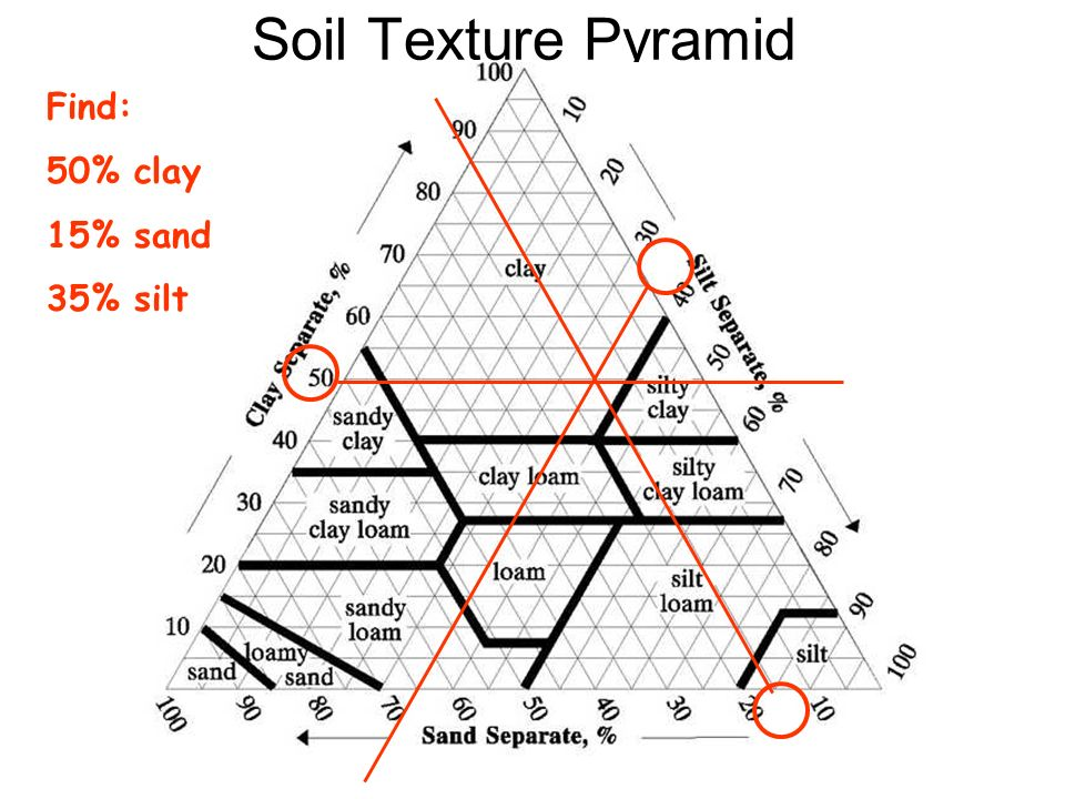 Soil Texture Pyramid Find: 50% clay 15% sand 35% silt