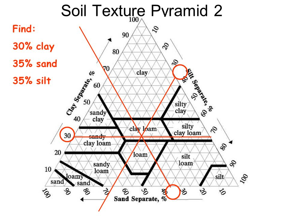 Soil Texture Pyramid 2 Find: 30% clay 35% sand 35% silt