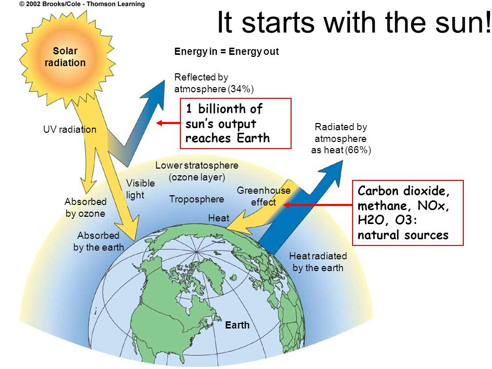 It starts with the sun! 1 billionth of sun's output reaches Earth