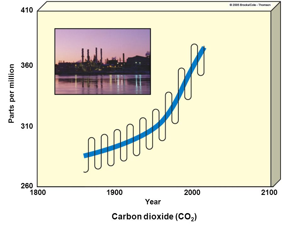 Carbon dioxide (CO2) 410 360 Parts per million 310 260 1800 1900 2000