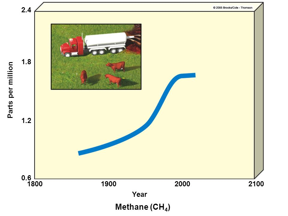 Methane (CH4) 2.4 1.8 Parts per million 1.2 0.6 1800 1900 2000 2100