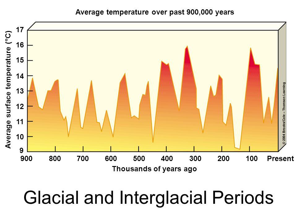 Glacial and Interglacial Periods