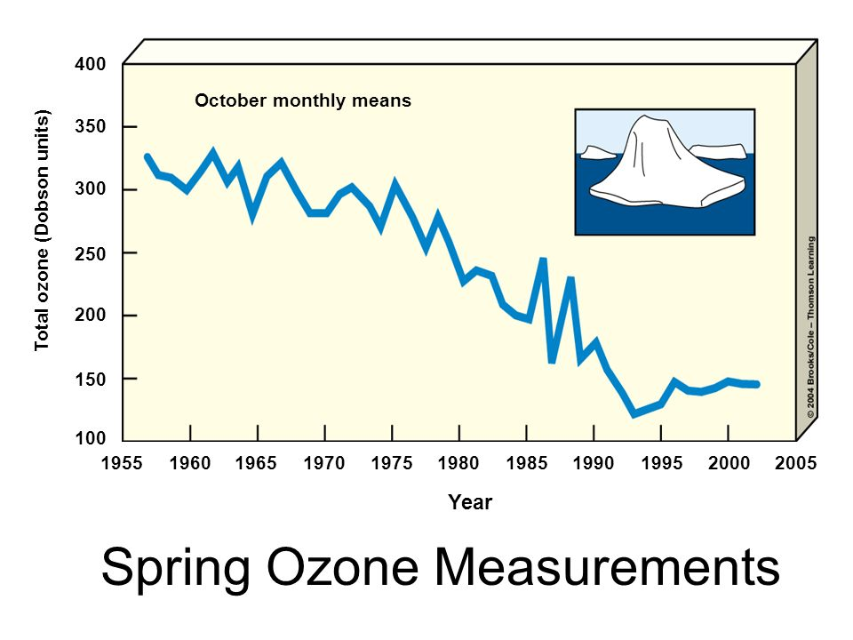 Spring Ozone Measurements