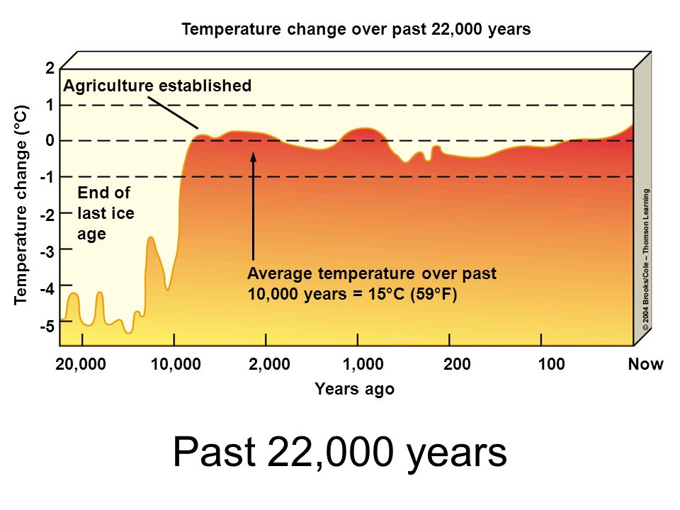 Temperature change over past 22,000 years