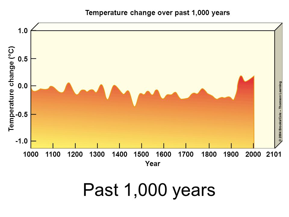 Temperature change over past 1,000 years Temperature change (°C)