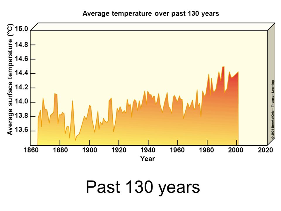 Past 130 years Average temperature over past 130 years 15.0 14.8 14.6