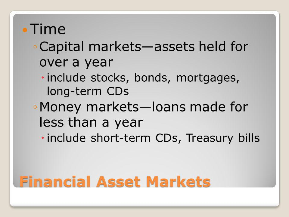 Financial Asset Markets