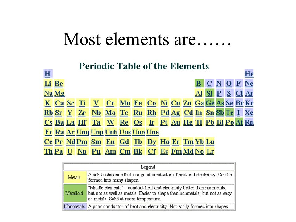 Most elements are……