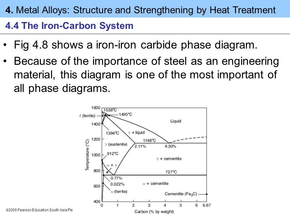 4.4 The Iron-Carbon System