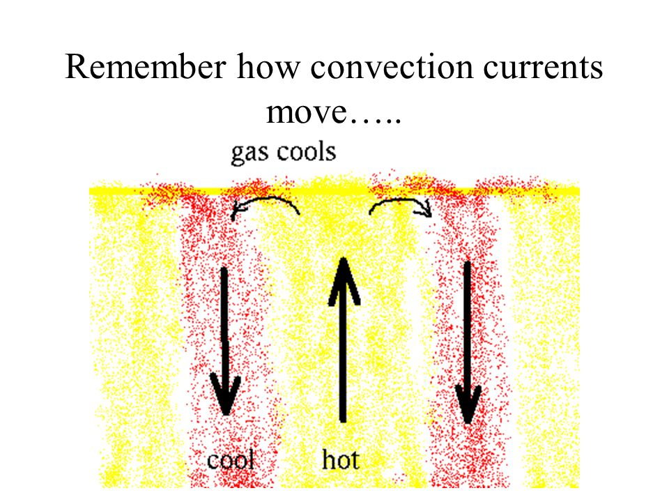 Remember how convection currents move…..