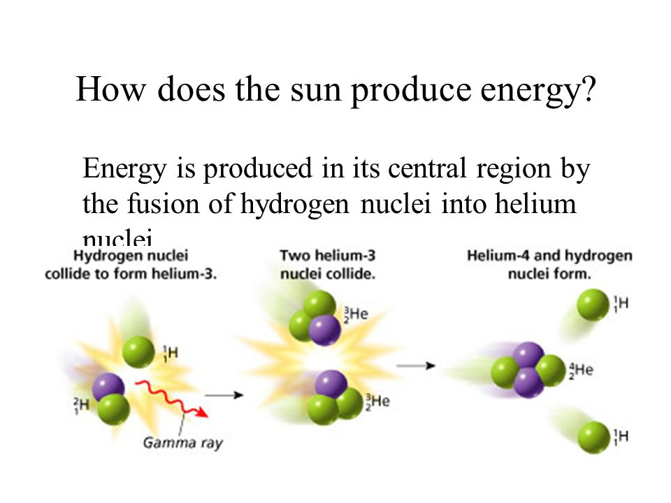 How does the sun produce energy