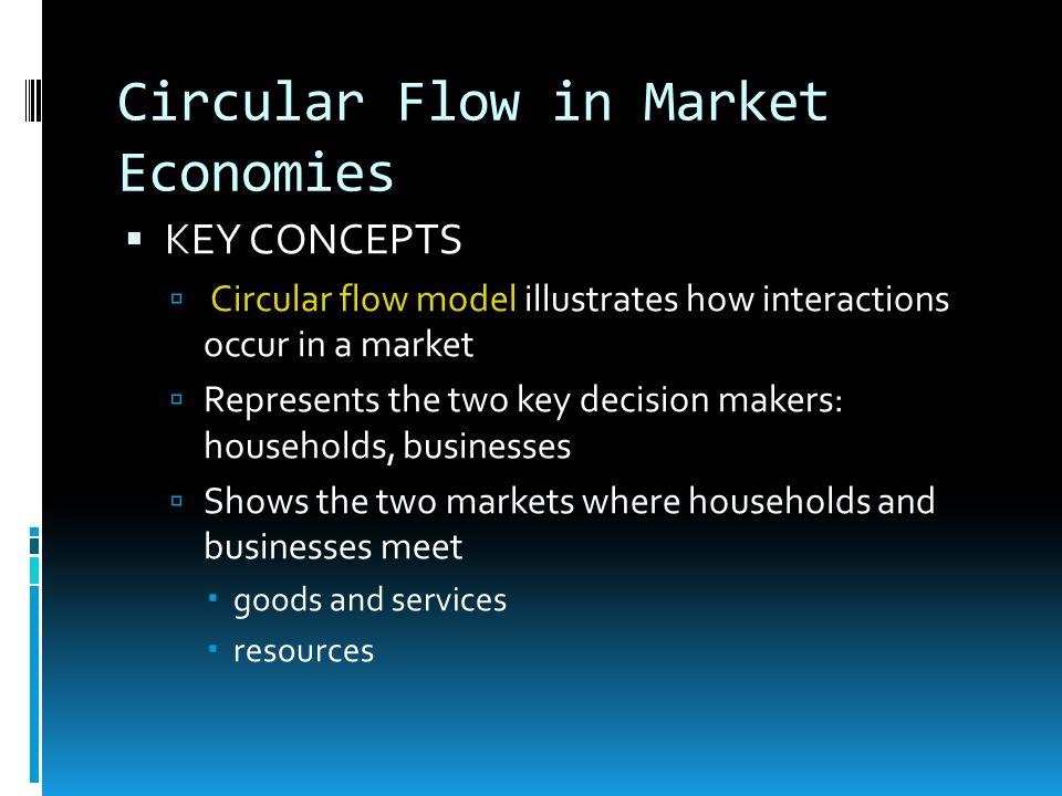 Circular Flow in Market Economies