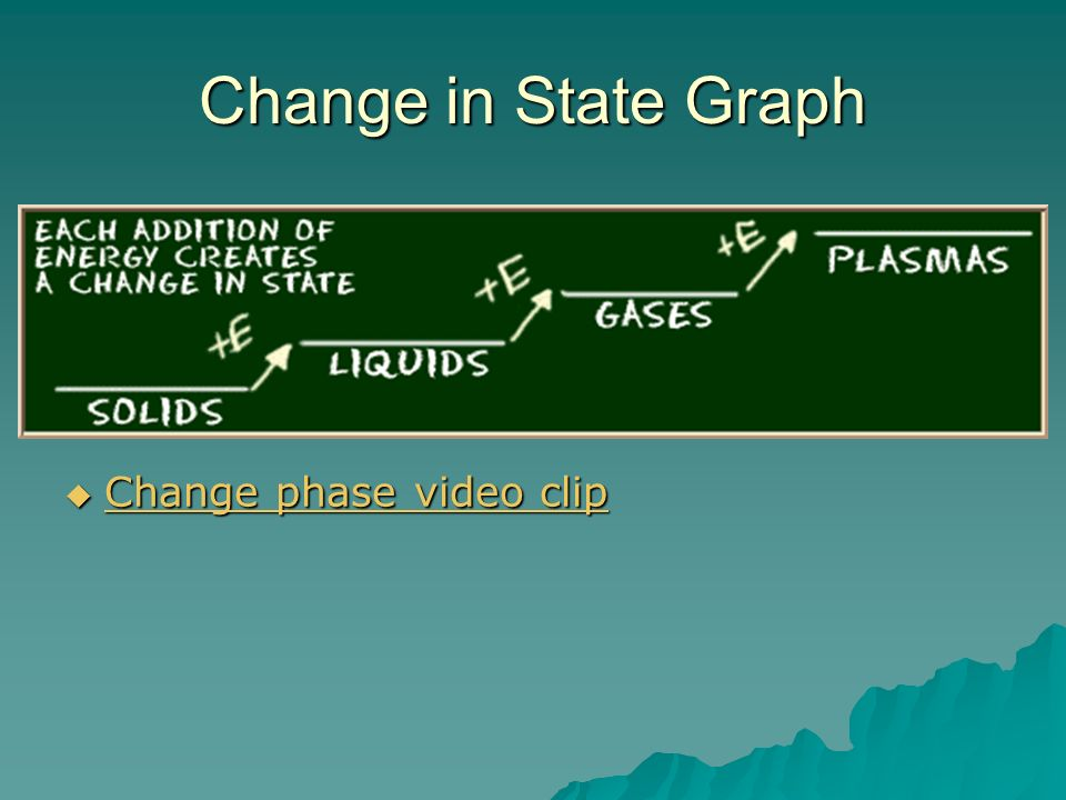 Change in State Graph Change phase video clip