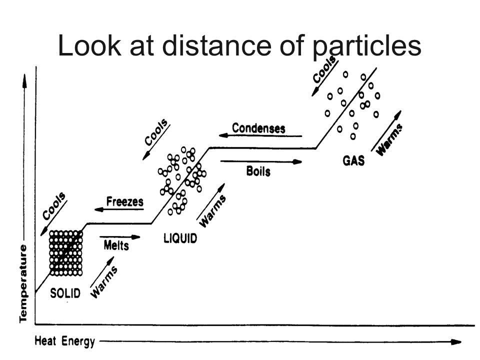 Look at distance of particles