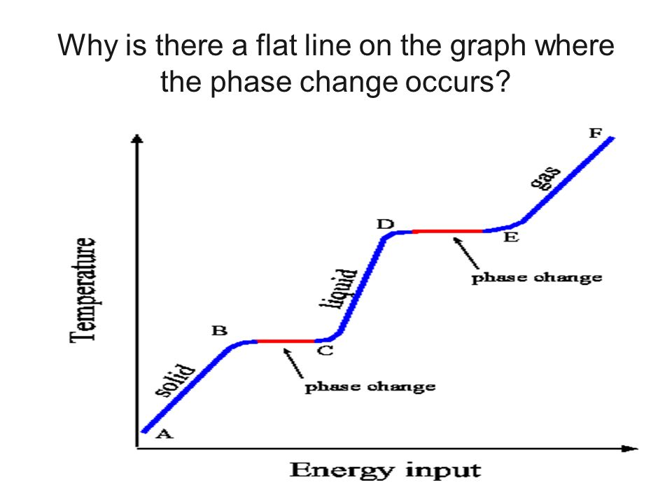 Why is there a flat line on the graph where the phase change occurs