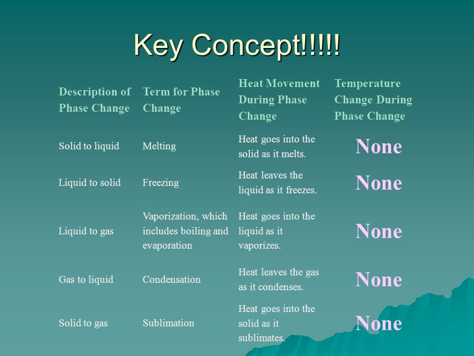 Key Concept!!!!! None Description of Phase Change