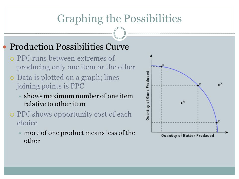 Graphing the Possibilities