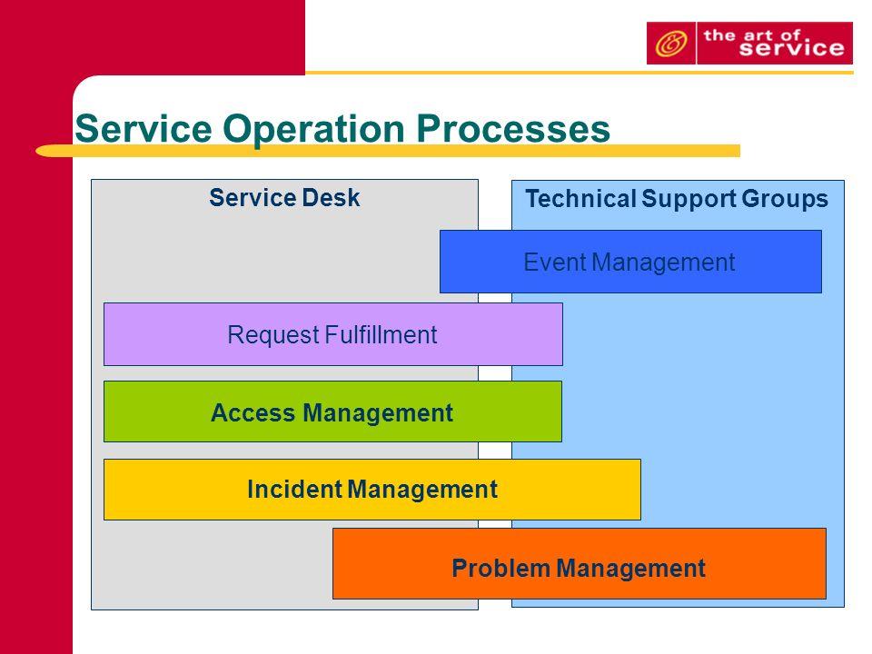 Service Operation Processes