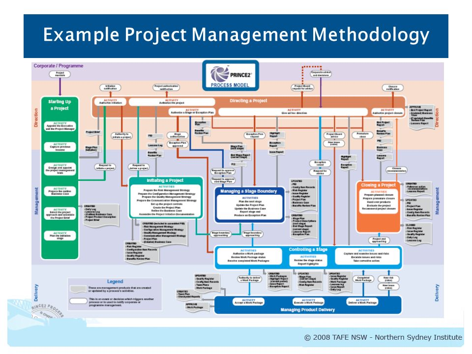 Diploma of project management project management for Project management methodology template