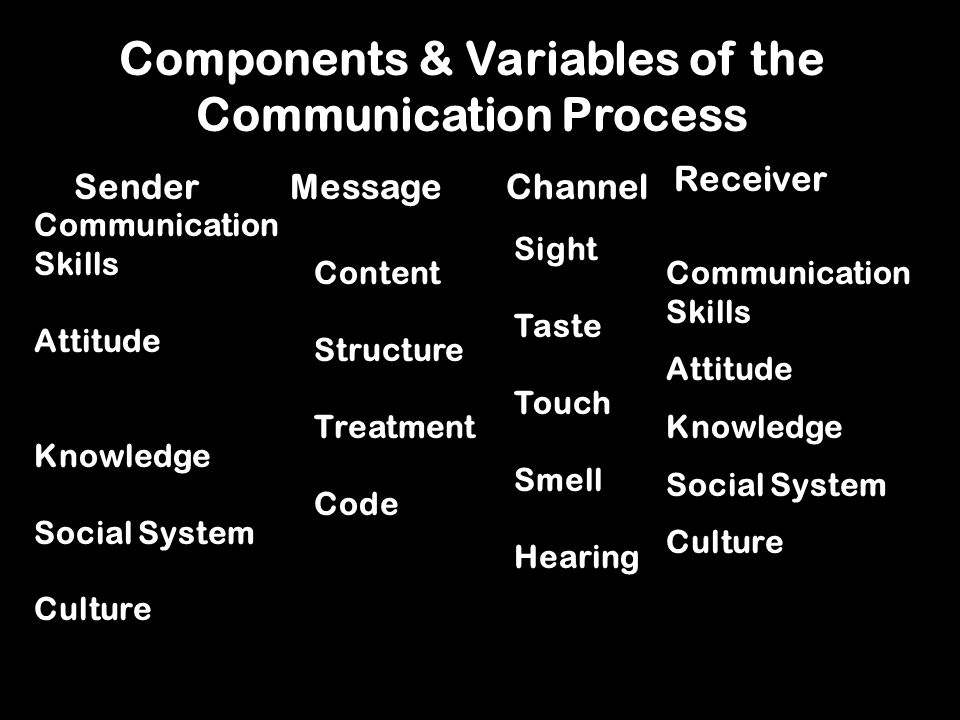 Components & Variables of the Communication Process