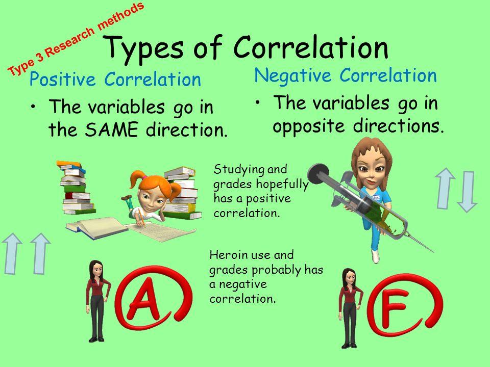 Types of Correlation Negative Correlation Positive Correlation