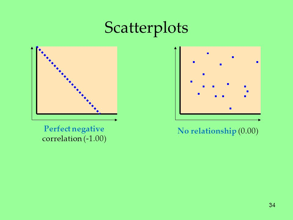 Scatterplots Perfect negative No relationship (0.00)