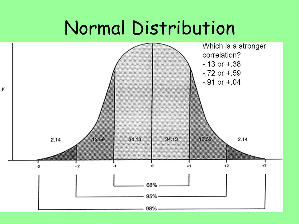 Normal Distribution Which is a stronger correlation -.13 or +.38