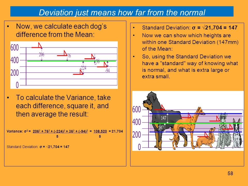 Deviation just means how far from the normal