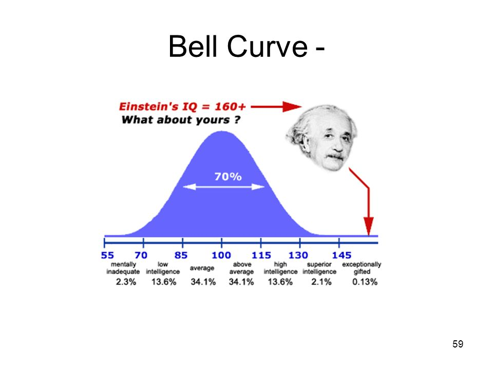 Bell Curve -