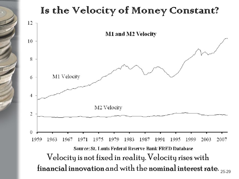 the constant velocity of money Chapter 13 outline: v the causes of inflation a the quantity theory of money assumes that the velocity of money is constant a if velocity is constant, its growth rate is zero and the growth rate in the money supply will equal the inflation rate.