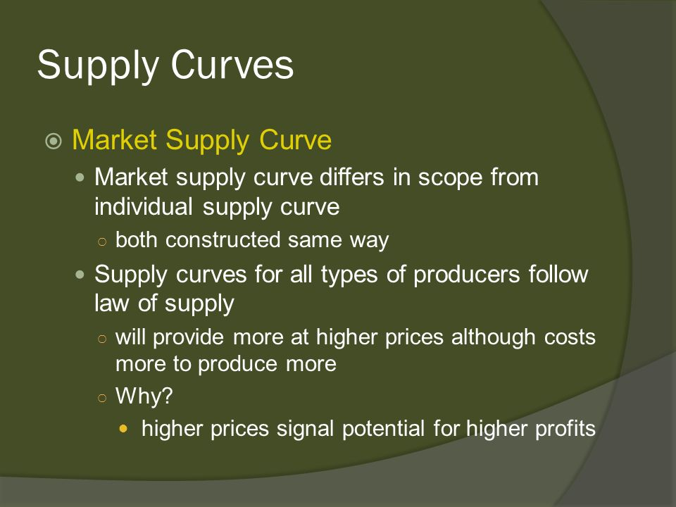 Supply Curves Market Supply Curve