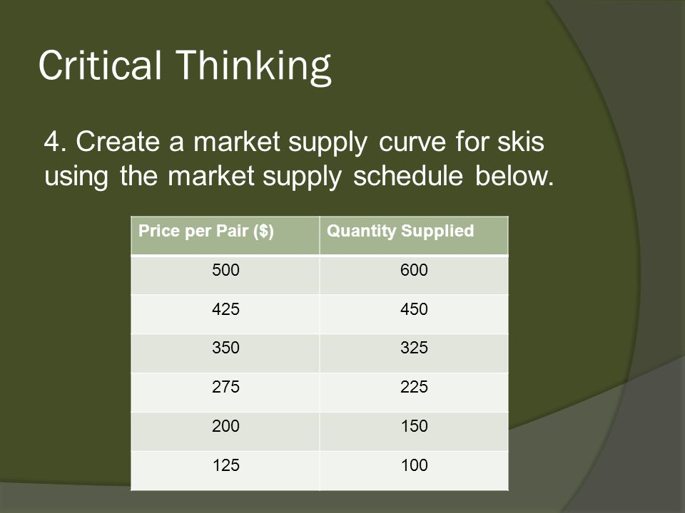 Critical Thinking 4. Create a market supply curve for skis using the market supply schedule below. Price per Pair ($)