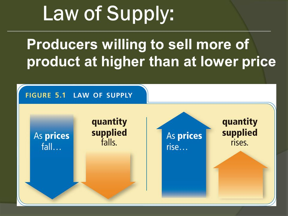 Law of Supply: Producers willing to sell more of product at higher than at lower price