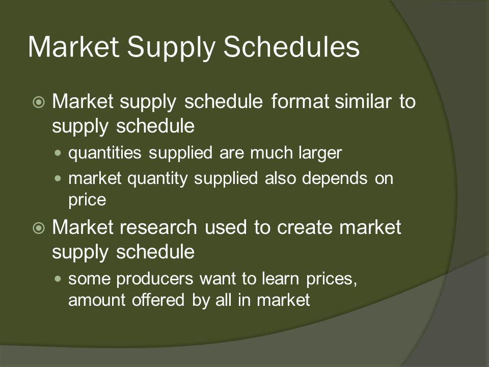 Market Supply Schedules
