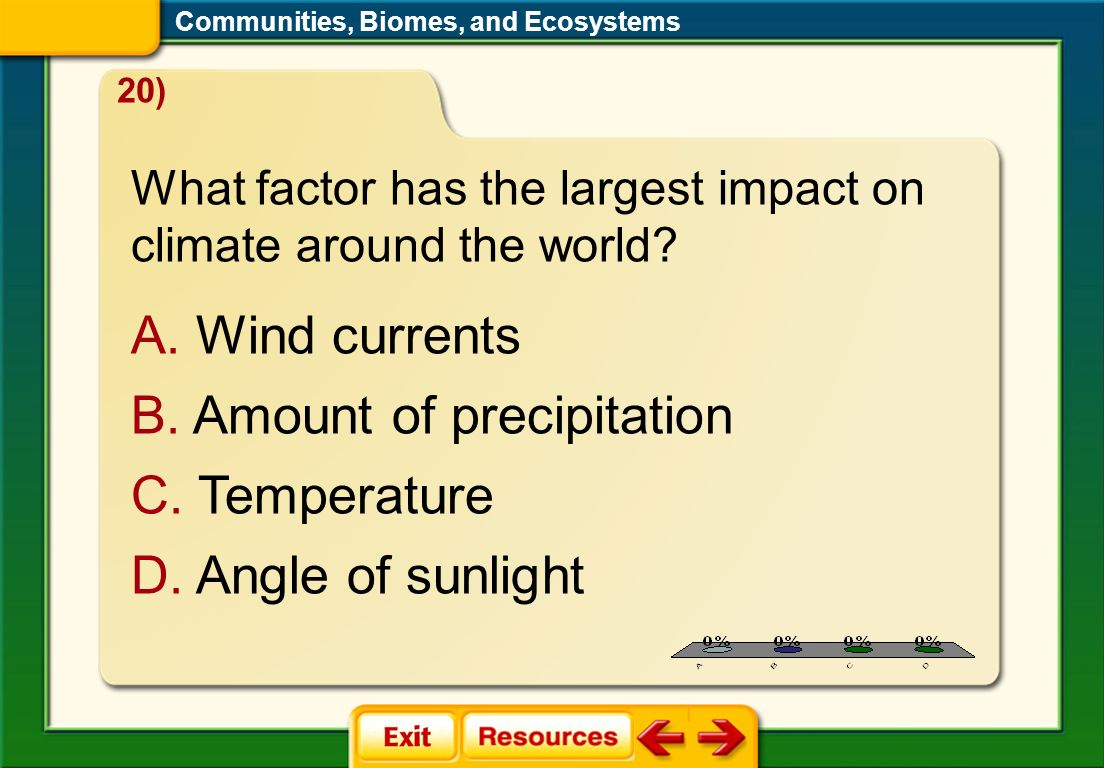 Amount of precipitation Temperature Angle of sunlight