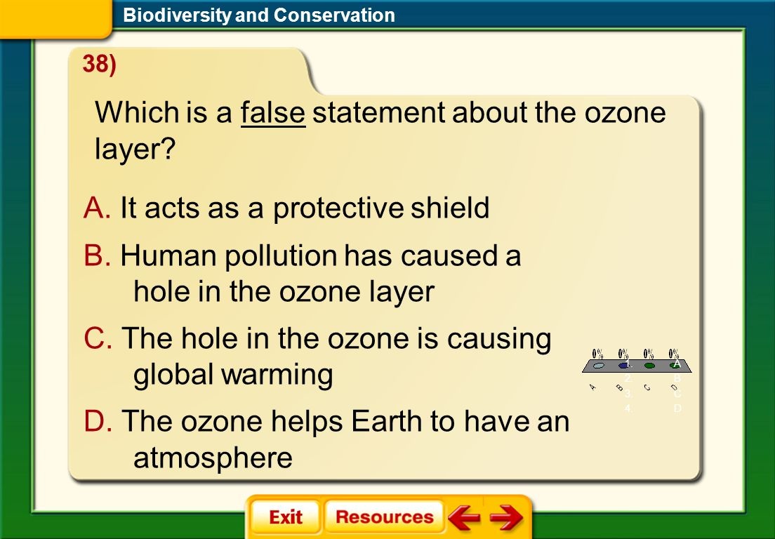 Which is a false statement about the ozone layer